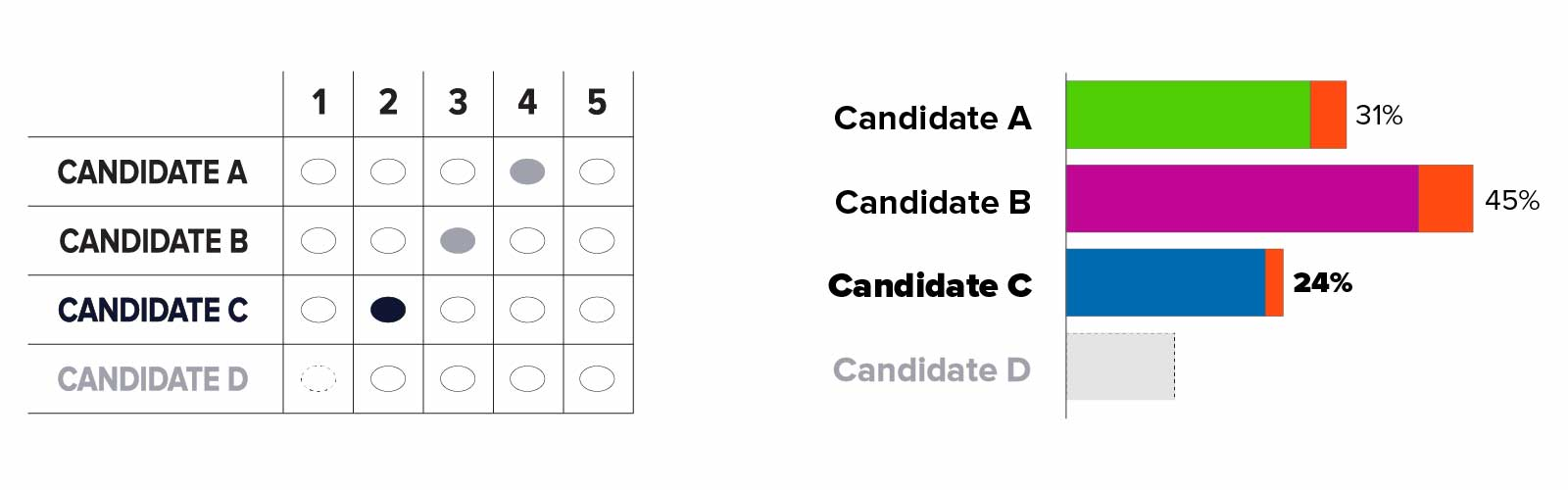 On left: A correctly marked RCV grid ballot where candidate A through D appears in rows and number 1 through 5 appears in columns. Candidate C is ranked 2, Candidate B is ranked 3, and Candidate A is ranked 4. Candidate D's name is grayed out because they were eliminated in the last round. The oval for Candidate C who is ranked 2 is darker than the other ovals. On right: Bar chart displaying the results of vote after Round 1. Candidate A is shown in green and has 27 percent of first-choice votes plus 4 percent of Candidate D's orange votes to total 31 percent. Candidate B is shown in purple and has 39 percent of first-choice votes plus 6 percent of Candidate D's orange votes to total 45 percent. Candidate C is shown in blue and has 22 percent of first-choice votes plus 2 percent of Candidate D's orange votes to total 24 percent. Candidate D's bar and name is grayed out because they are no longer active.